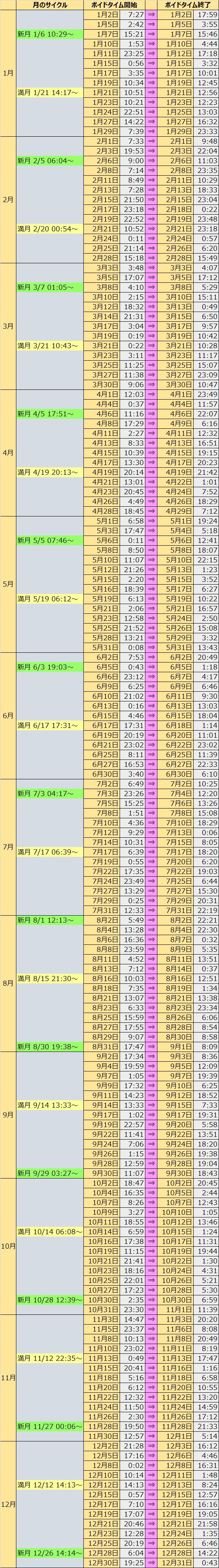 満月 新 月 カレンダー ボイド タイム