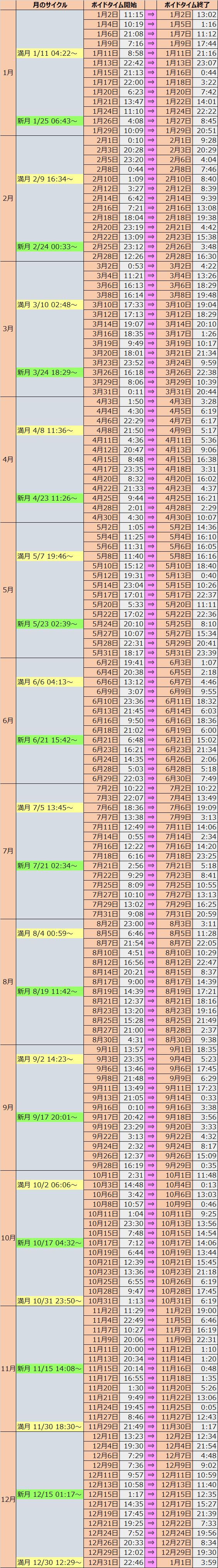 ボイド タイム 2020 ボイドタイム2020早わかり表
