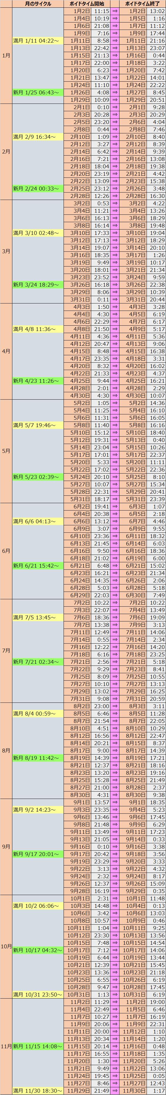 ボイド タイム 2020 【2020年版】 ボイドタイムと新月・満月の一覧表